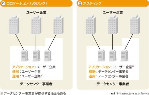 図1-1●データセンターで提供されるサービスの種類