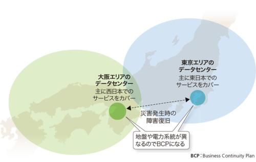 図2-1●東京および大阪の近郊に多数立地