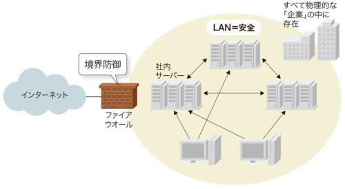 図1-1●従来の「境界防御」モデル