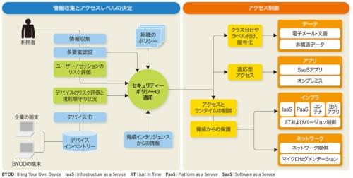 図2-3●ゼロトラストネットワークの構成例