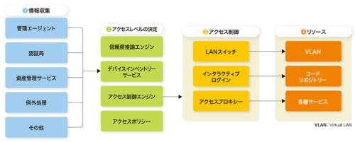 図3-1●BeyondCorpにおける処理の流れ