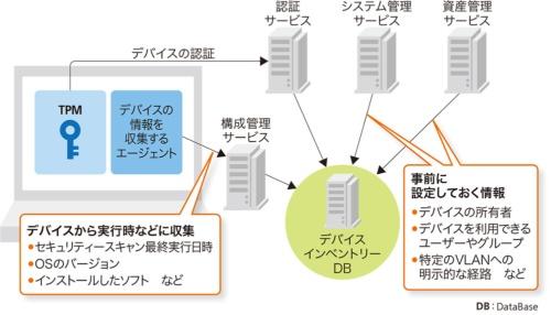 図3-2●デバイスインベントリーサービスの全体像