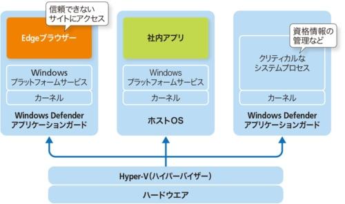 図4-2 Windows Defender アプリケーションガードの仕組み
