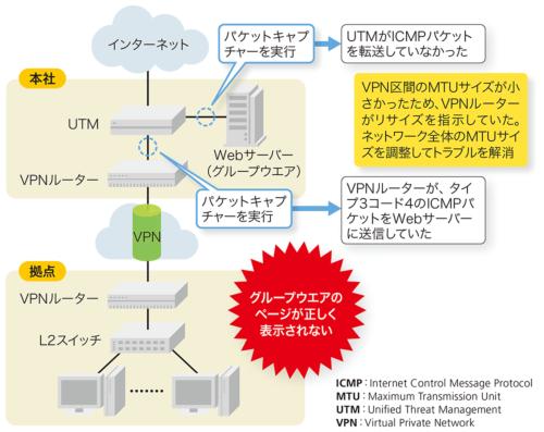 図1-4●ICMPパケットがサーバーに届いていなかった(トラブル解決事例その2)