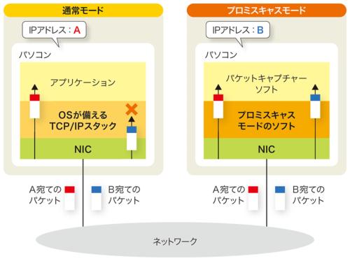 図2-3●パケットキャプチャーで使うプロミスキャスモード