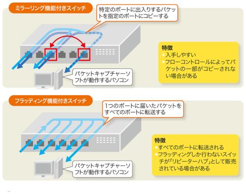 図2-4●リンクの分岐に必要な機器