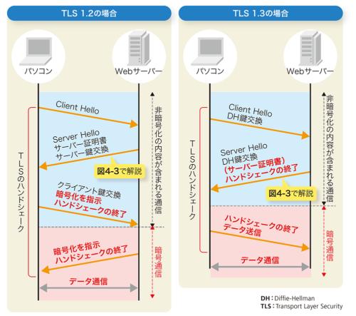 図4-1●TLS 1.2とTLS 1.3のHTTPS通信の違い
