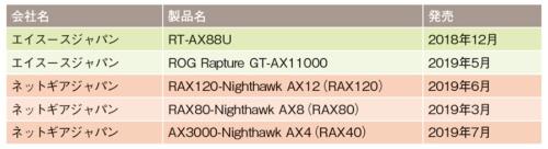 表1●今回テス表1 トに使った無線LANアクセスポイント(AP)