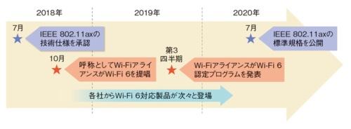 図1●Wi-Fi 6(IEEE 802.11ax)のスケジュール