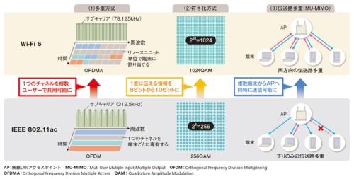 図2●性能やスループットの向上に貢献するWi-Fi 6の代表的な改善点
