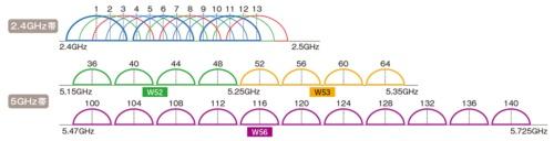 図3●無線LANで利用できるチャネル