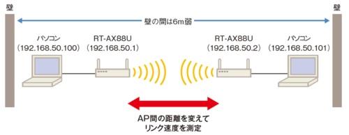図8●距離を変えた場合のリンク速度への影響を実験する環境