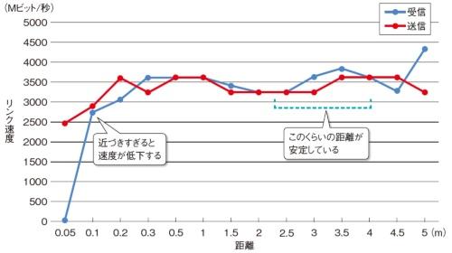 図9●通信距離によるリンク速度の変化