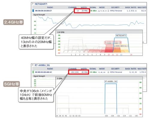 図11●inSSIDerでモニタリングしたWi-Fi 6の電波