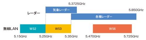 図12●5GHz帯における電波の利用状況
