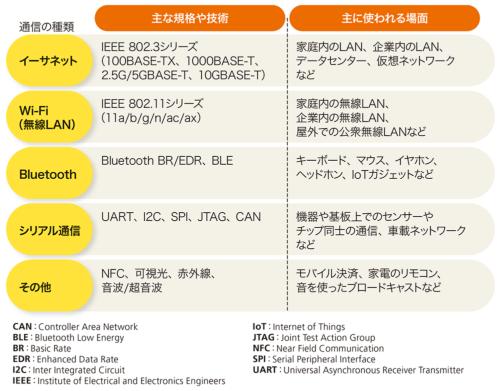 表1●身近な機器で使われる主な通信規格