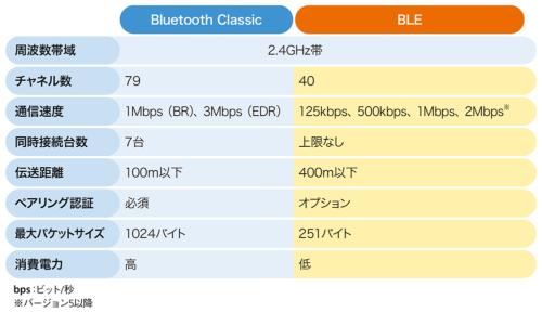 表1-1●Bluetooth ClassicとBLEの比較