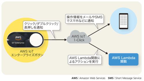 図2-1●AWS IoT エンタープライズボタンのシステム構成