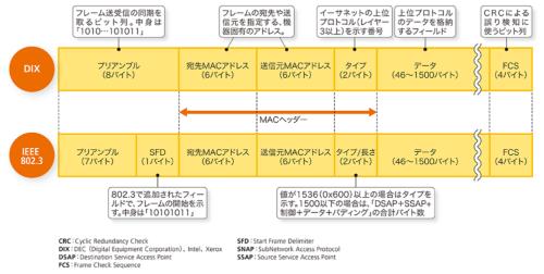 図3-1●主なイーサネットフレームのフォーマット