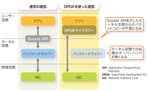 図3-2●DPDKによる通信の高速化