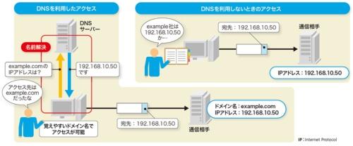 図1-2●DNSがドメイン名とIPアドレスを結び付ける