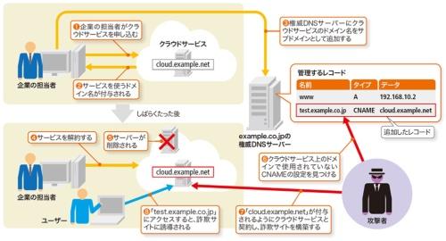 図2-1●CNAMEを使って別のサイトに誘導する「サブドメインテイクオーバー」
