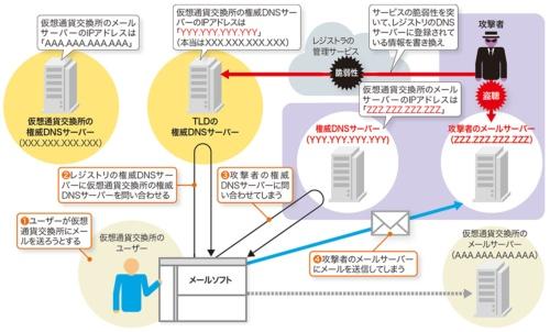 図2-2●レジストリデータベースを改ざんしてメールを盗聴