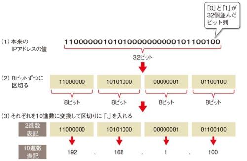 図1-2●32桁の2進数を10進数に変換して表記