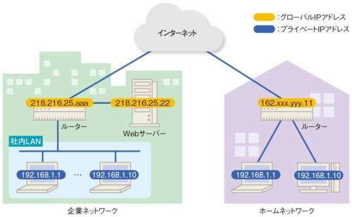 図2-1●プライベートIPアドレスはインターネットで使えない