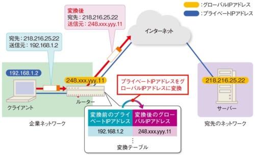 図2-2●NATでグローバルIPアドレスに変換