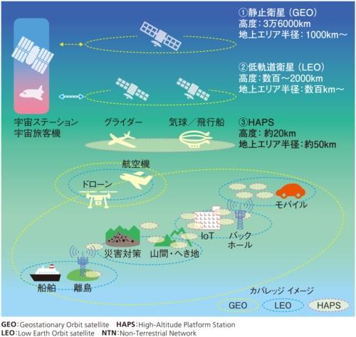 図9●空・海・宇宙へのカバレッジ拡張イメージ