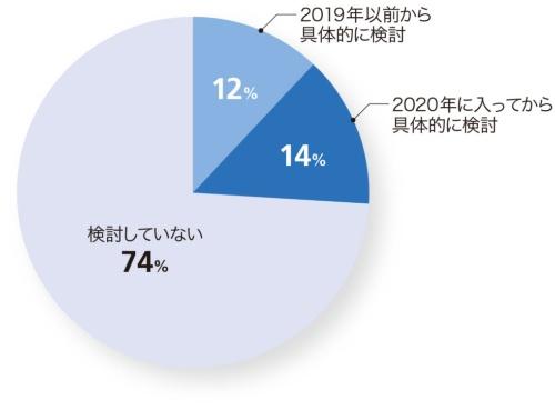 図1-1●オフィス移転や縮小を検討する企業の割合が急増