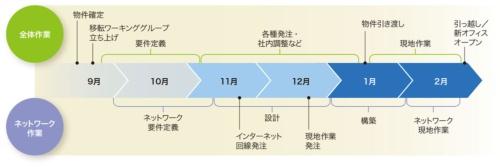 図1-2●ネットワーク関連作業は移転の数カ月前に動き出す