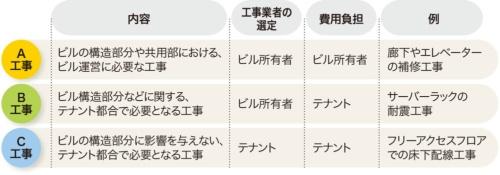 表2-1●オフィス工事の分類