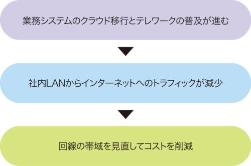 図3-1●インターネット回線を見直す