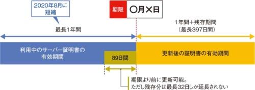 図7●サーバー証明書の更新スケジュール