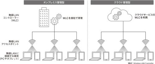図1●オンプレミス管理型とクラウド管理型