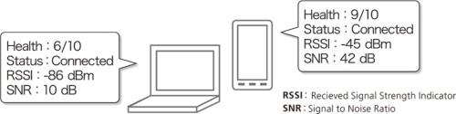 図2●無線LANの通信状況を数値化