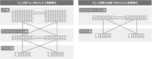 図1●一般的なLANの設計