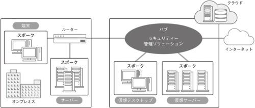 図1●すべての通信を「セキュリティー管理ソリューション」経由にする