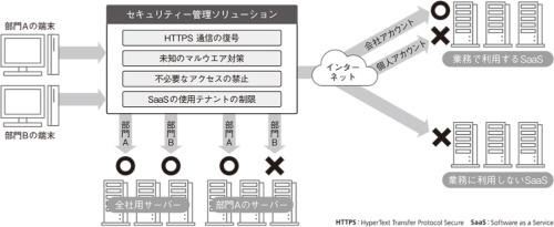 図2●セキュリティー管理ソリューションに求められる機能
