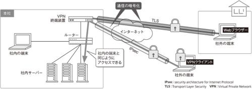 図1●通信を暗号化して安全なリモートアクセスを実現