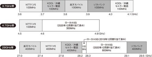 図1●キャリア5G/ローカル5Gの周波数の割り当て