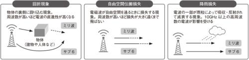 図2●サブ6とミリ波の電波特性