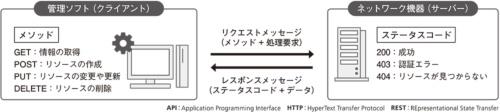 図1●REST APIの動作