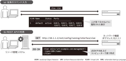 図2●VLANの情報をネットワーク機器から取得