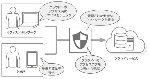 図1●安全なクラウド利用のための対策