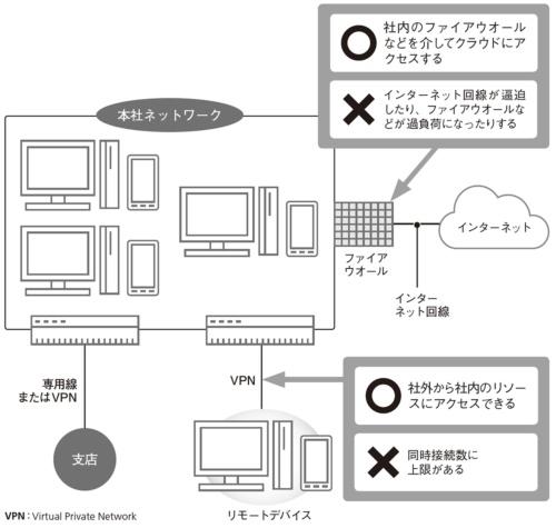 図2●VPNによるクラウドアクセスのメリットとデメリット