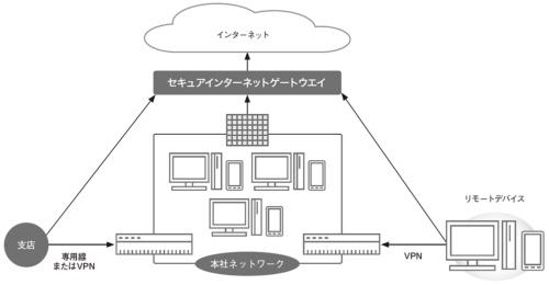 図3●セキュアインターネットゲートウエイがすべてのアクセスをチェック