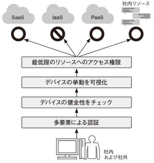 図5●ゼロトラストネットワークの考え方